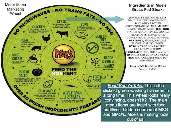Moe's Marketing Wheel - Gras Fed Steak