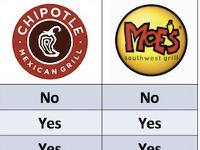 Chipotle vs. Moe's – What's Really In That Food?