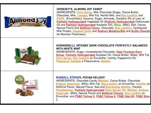Popular chocolate bar ingredients - 1