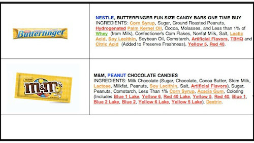 Are You Getting Conned By Cheap & Toxic Chocolate?
