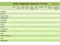 Is Your Protein Shake Safe?