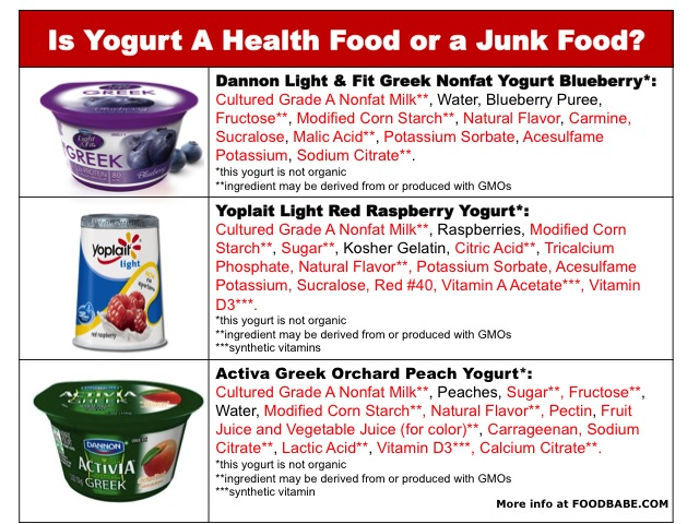 Worst Yogurt Choices