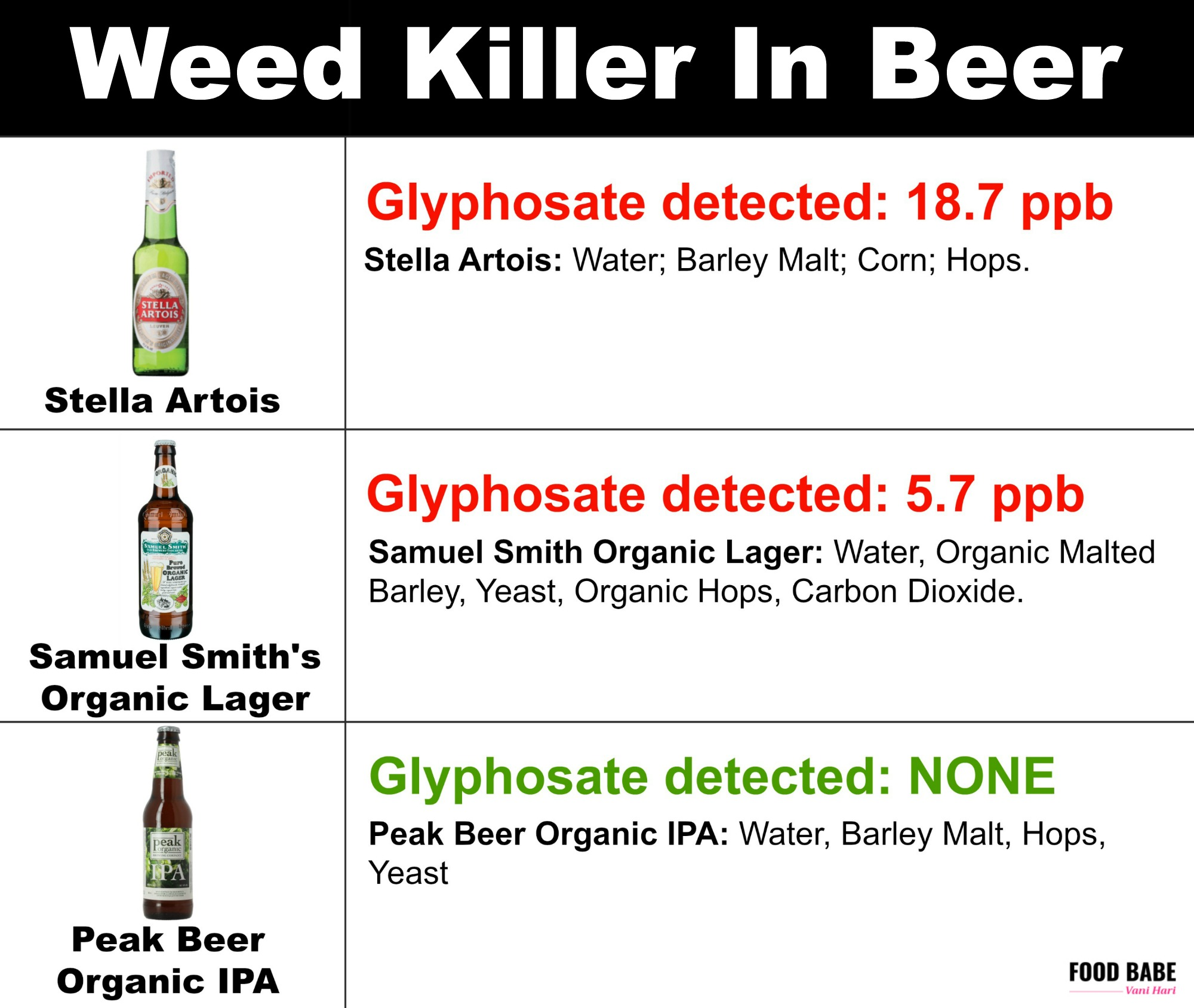 BREAKING: Roundup found in beer & wine samples (See the brands)