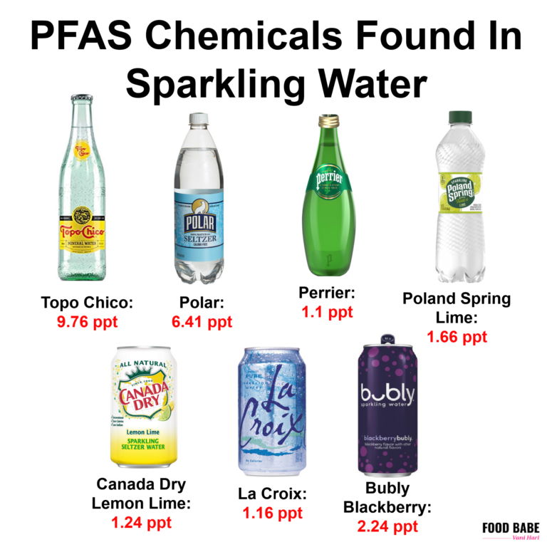 Sparkling Water Contaminated With Chemicals Linked To Eczema, Immune Suppression, Cancer, and Birth Defects