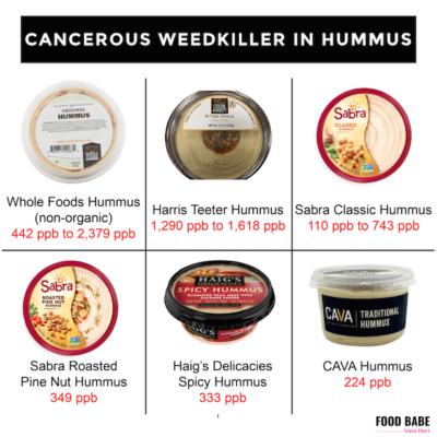 Is This Weedkiller In Your Favorite Hummus Brand? (Sabra, Whole Foods, Harris Teeter)